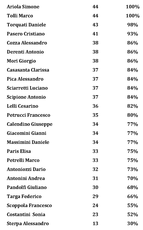 presenze-assenze-2012.jpg