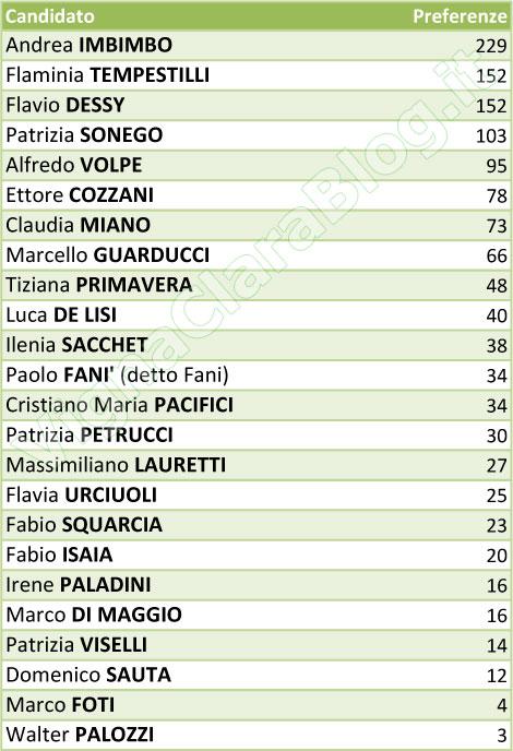 preferenze Lista Alfio Marchini Sindaco alle elezioni 2013