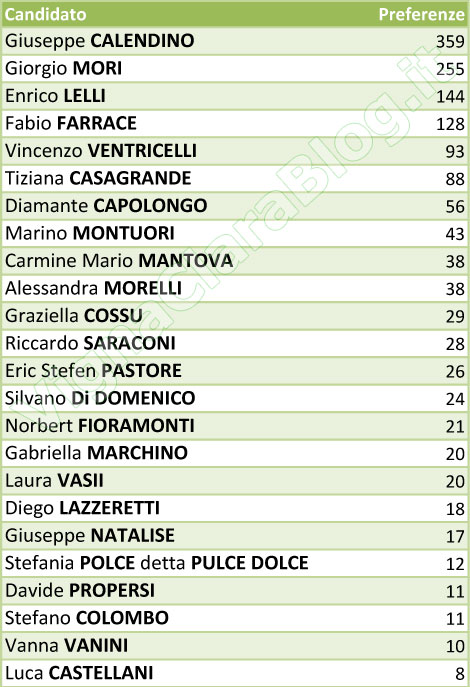 preferenze Lista Fratelli d'Italia alle elezioni 2013