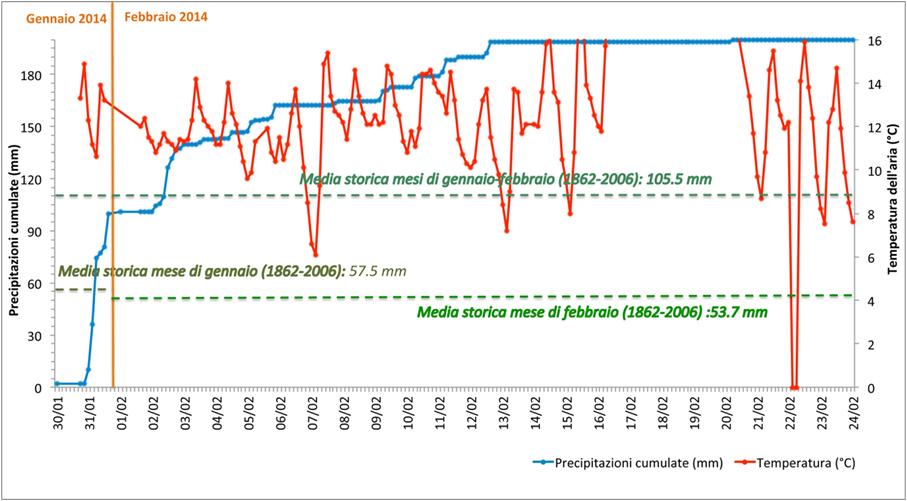 precipitazioni-medie-2014