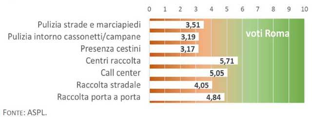 figura24 report pulizia roma