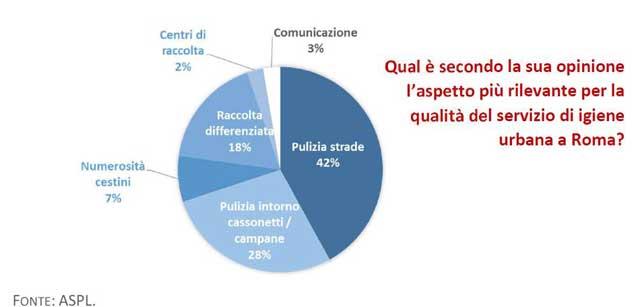 figura26 report pulizia roma