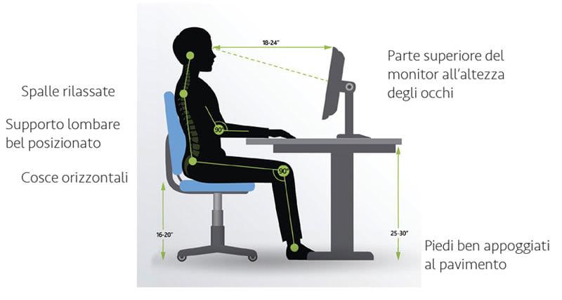Pozione corretta computer